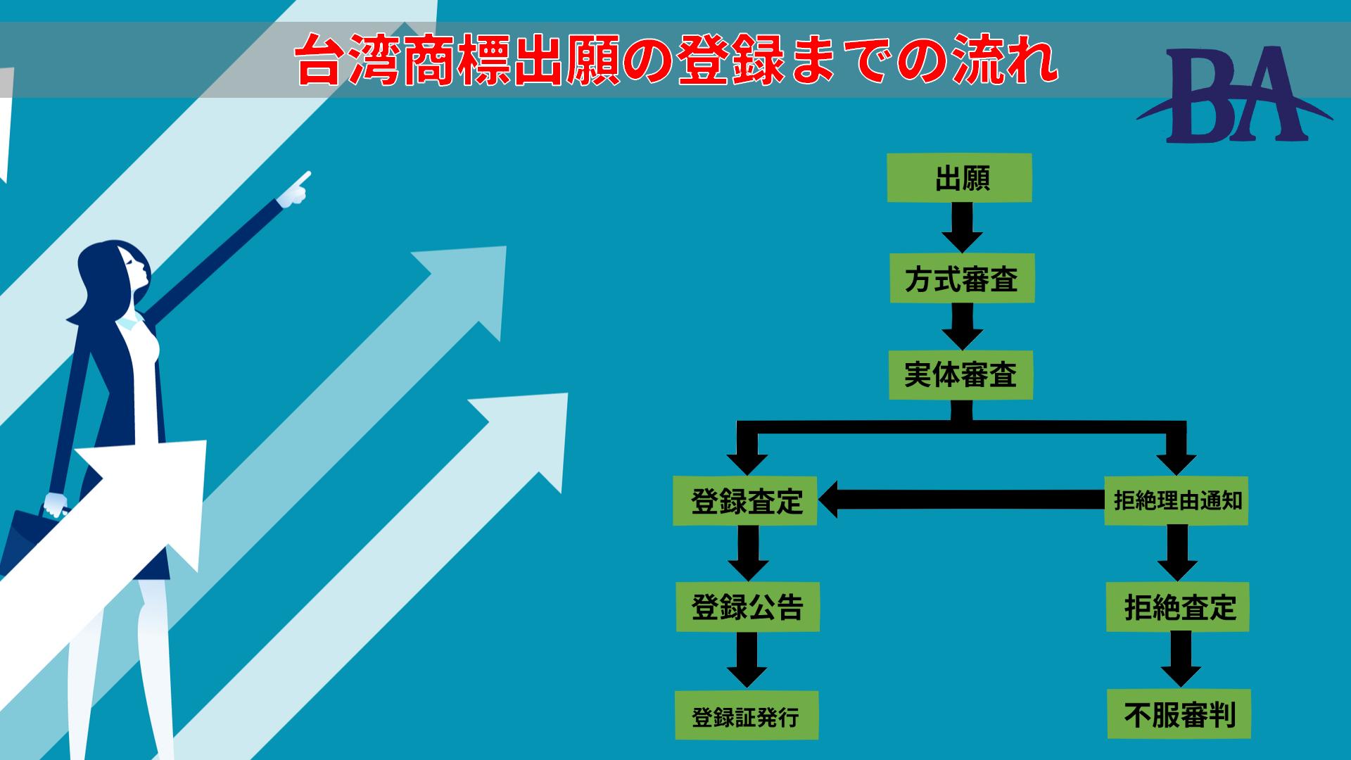 台湾の商標の出願から登録までの流れを解説