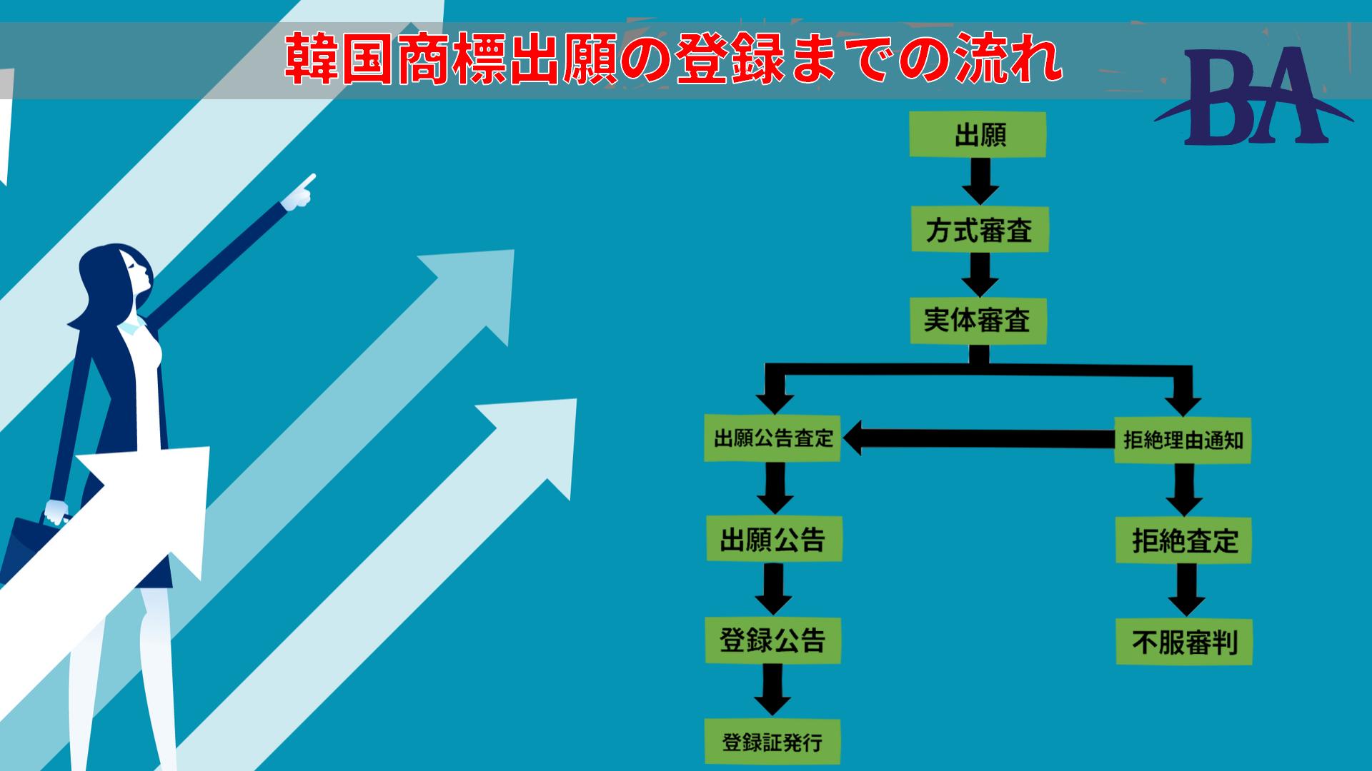 韓国の商標の出願から登録までの流れを解説